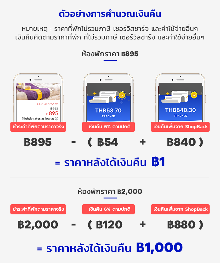 Cashback Calculation